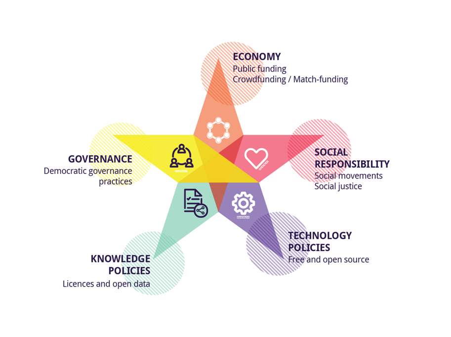 Dimmons collaborative economy Analytical framework of the democratic and procommons qualities of collaborative economy organizations